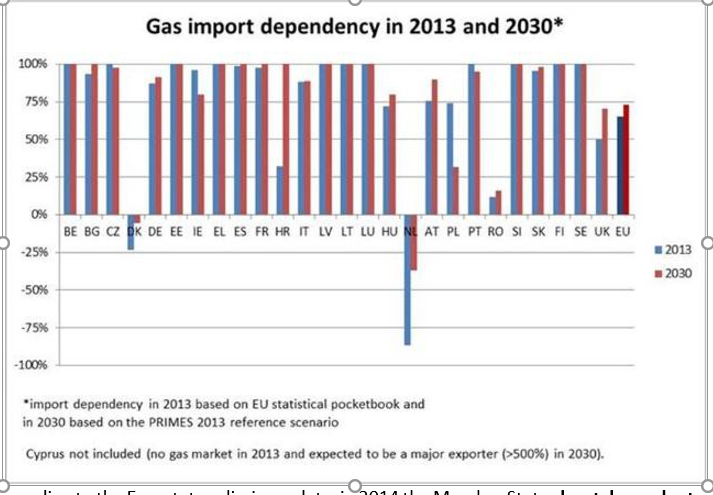 gas import