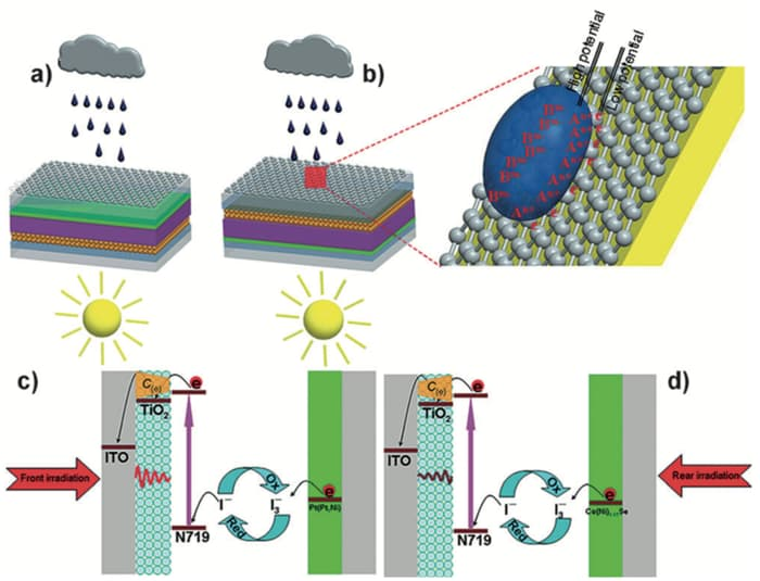 all-weather-solar-cells-1