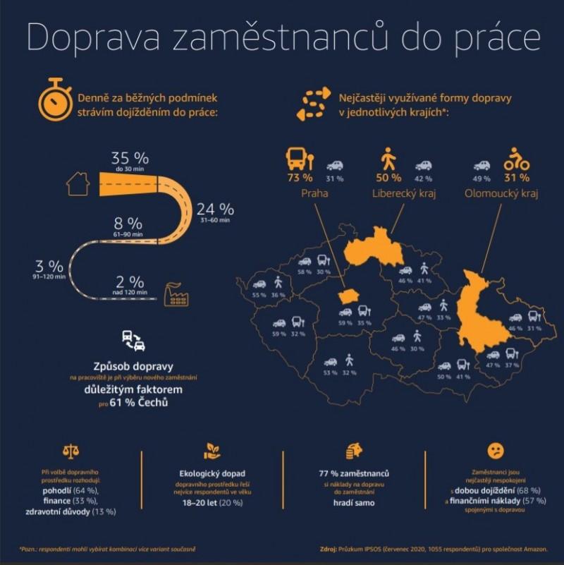 Způsob dopravy do práce výrazně ovlivňuje Čechy při výběru zaměstnání